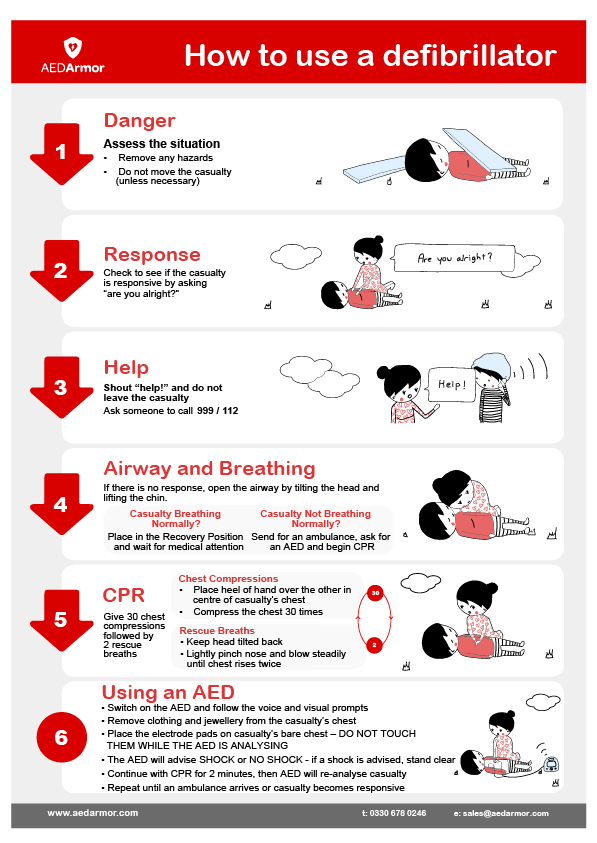 AED Armor A4 'How to use a Defibrillator' Quick Reference Poster